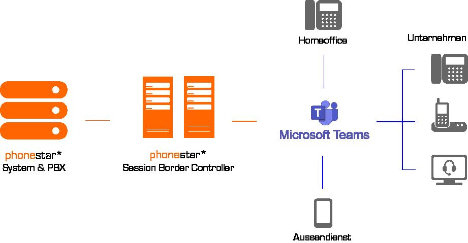 Microsoft Teams Telefonie