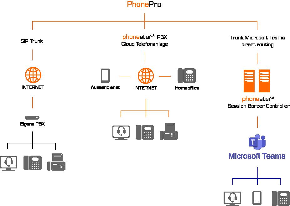 PhonePro Möglichkeiten
