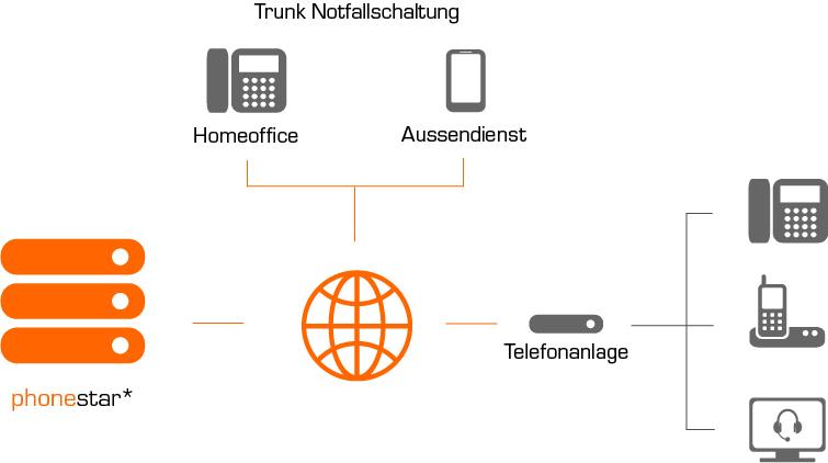 PhoneTrunk mit Notfallschaltung