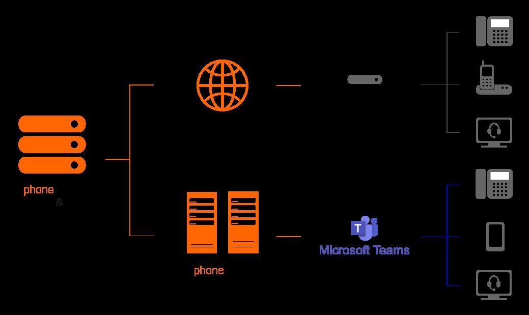 SIP Trunk und Microsoft Teams